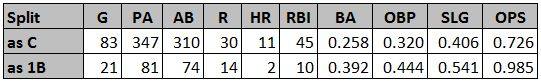 Posey Stats